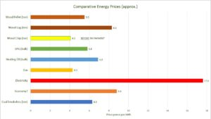 Comparative Energy Prices